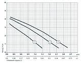 Циркуляционный насос Sprut LRS 15-4S-130, фото 2