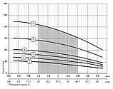 Скважинный насос Насосы+Оборудование KGB 90QJD2-35/8-0.37D, фото 2