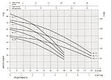 Поверхностный насос Ebara MULTIGO M80/15  20MTH07RNF+GANCIO, фото 2