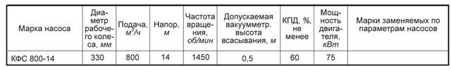 Насос КФС800-14