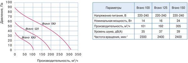 Технические характеристики и диаграмма производительности вытяжных вентиляторов с низким уровнем шума Blauberg Bravo 100/125/150, которые можно купить по низкой цене с бесплатной доставкой по Украине в интернет-магазине вентиляции ventsmart.com.ua