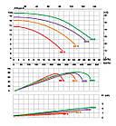 Насос Emaux SB20 (220V, пф, 25m3/h*10m, 1,8kW, 2HP), фото 4