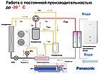Тепловой насос Panasonic WH-SXC12H6E5/WH-SXC12H6E5, фото 3
