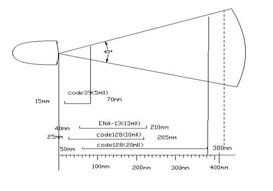 Глубина поля сканирования сканера Yumite YT2002 2D
