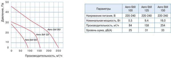 Технические характеристики и диаграммы производительности тихих энергоэффективных бытовых вытяжных вентиляторов Blauberg Aero Still 100/125/150 ― купить по акции и со скидками в интенет-магазине ventsmart.com.ua ― бесплатная доставка по Украине и официальная гарантия 5 лет.