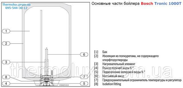 Основные части водонагревателя Bosch Tronic 1000T