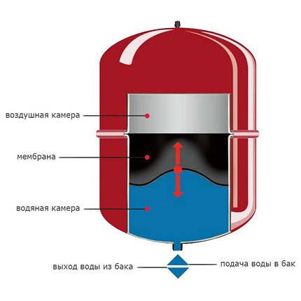 Розширювальний бак системи опалення 12л Ø324, фото 2