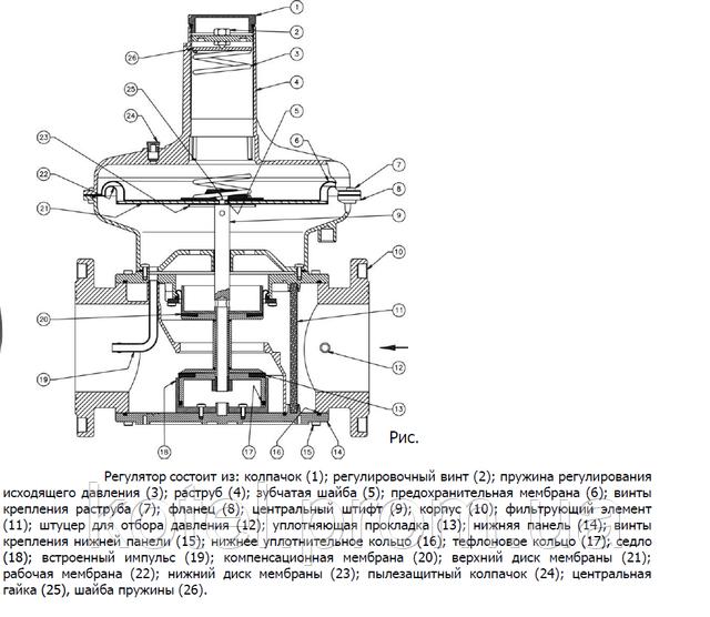 Схема регулятора Madas FRG 2 MC DN 65-100