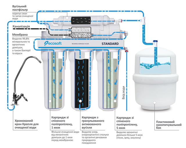 осмос Platinum Wasser ULTRA5