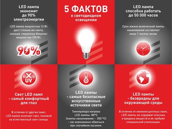 светодиоднаые лампы