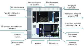 Станція очистки стічних вод AQUALITA-Complex (комплесні рішення для АЗС)