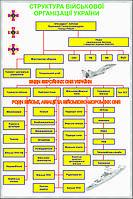 Стенд Структура військової організації України