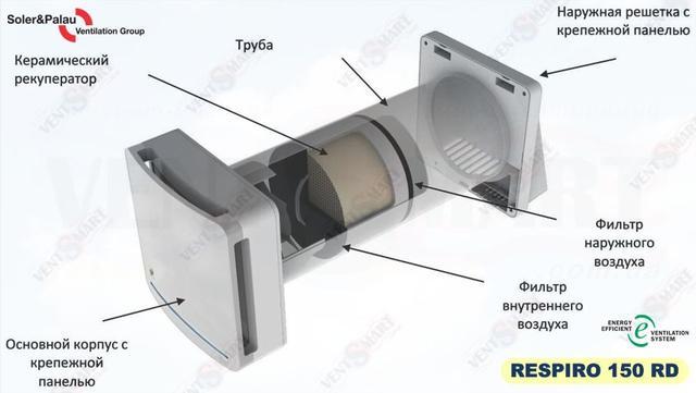 Солер&Палау Респиро 150 РД - конструкция рекуператора