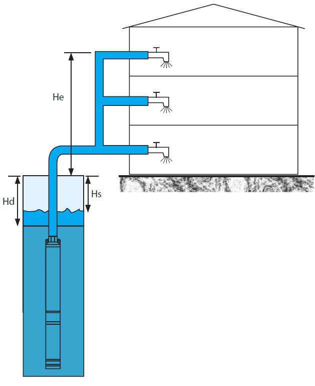схема системы водоснабжения дома