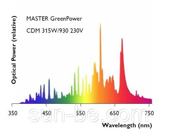спектр лампы