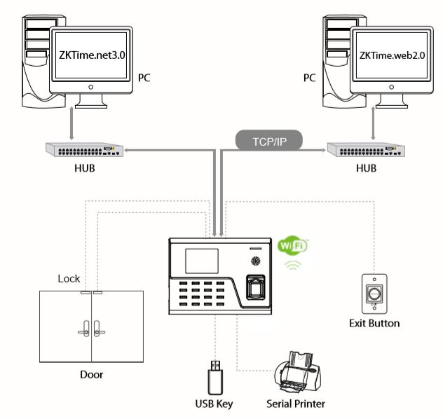 Схема подключения биометрической системы UA760