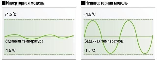 Сравнение работы двух систем по показателям температур