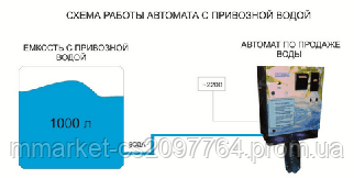 Автомат по продаже воды AV-NS1