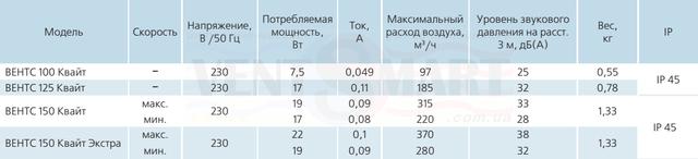Технические характеристики бытовых вытяжных осевых энергоэффективных вентиляторов для ванны Vents Kvait 100/125/150. Вентиляторы обладают низким уровнем шума и высокой производительностью, есть модели вентиляторов с шнурковым выключателем, таймером, датчиком влажности, датчиком движения. Купить вентилятор для ванной Вентс Квайт можно по минимальной цене и доставкой по Киеву и Украине в интенет-магазине умной вентиляции ventsmart.com.ua