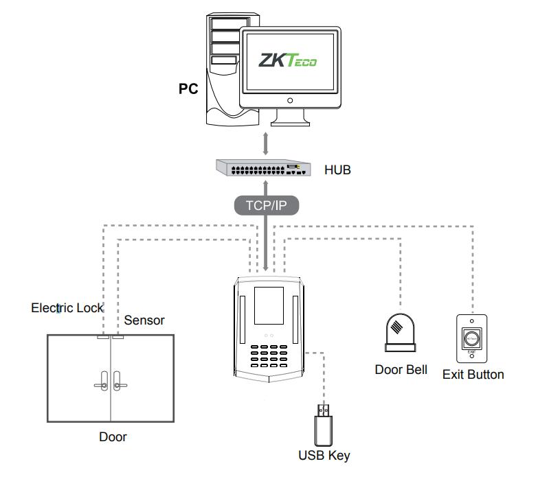 Принципиальная схема соединений темринала контроля доступа KF460