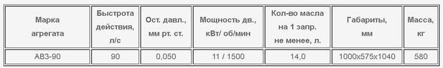АВЗ-90