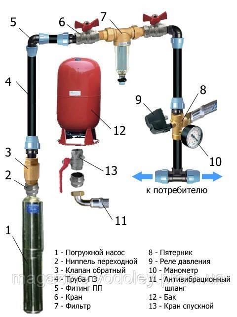 Монтаж систем водоснабжения дома ( скважный насос, гидрофор, фильтр предварит. отчистки)