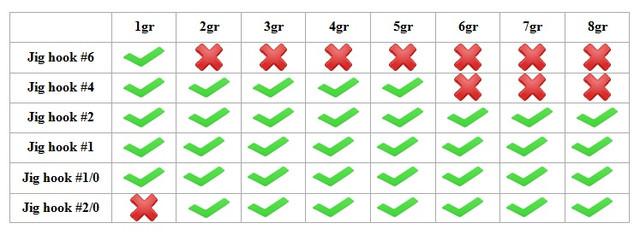 Таблица совместимости джиг-крючков