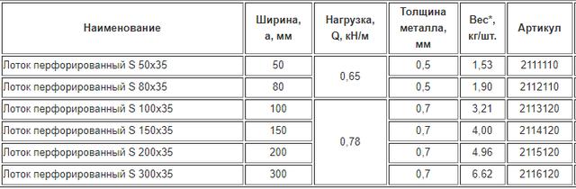 Лоток перфорированный H, высота=35мм