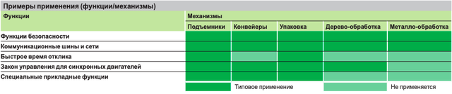 Приклади застосування частотников SCHNEIDER - таблиця