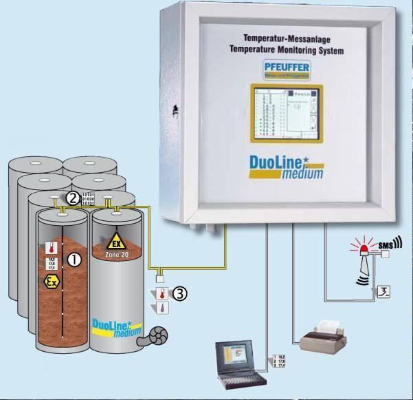Системы мониторинга и измерения температуры в зерновых комплексах и на элеваторах