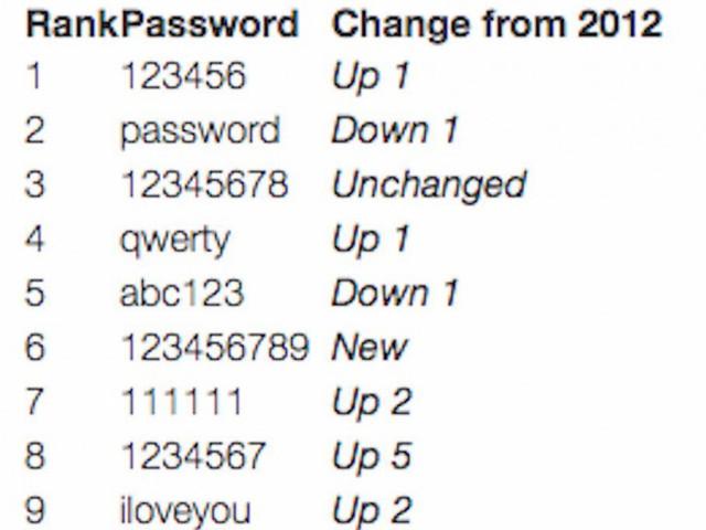9 роковых ошибок в интернете, которые делают вас легкой добычей для хакеров