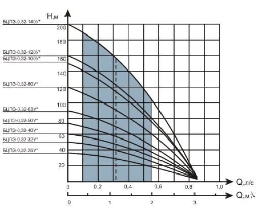 Скважинный насос Водолей БЦПЭ 0,32-63у