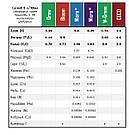 10 л Grow - компонент удобрений для гидропоники и почвы аналог GHE, фото 3