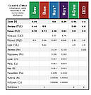 1 л Grow - компонент удобрений для гидропоники и почвы аналог GHE, фото 4