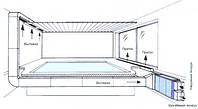 Проектирование  и монтаж систем вентиляции для закрытых бассейнов в коттеджах