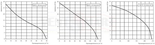 Аэродинамические характеристики (зависимость производительности вентилятора от давления) Вентс Силента-С 100/125/150.