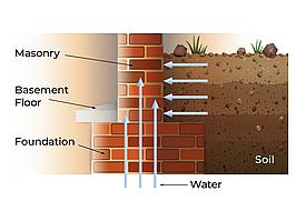 DRYIN: Инъекционная гидроизоляционная жидкость для кирпичной кладки и бетона