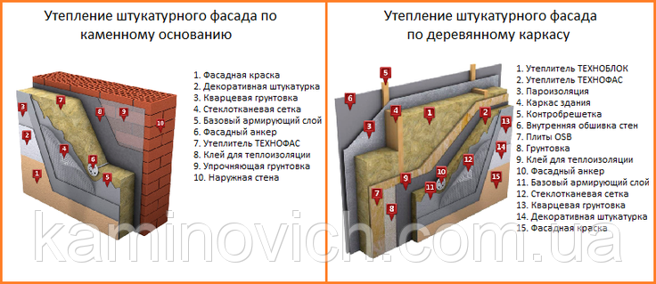 Базальтовый утеплитель Технофас Коттедж 50 (мм), фото 2