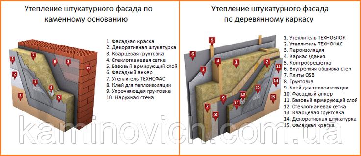 Базальтовий утеплювач Технофас Котедж 100 (мм), фото 2