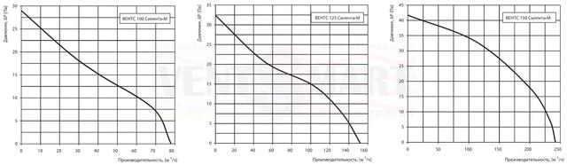Аэродинамические характеристики (зависимость производительности вентилятора от давления) Вентс Силента-М 100/125/150.