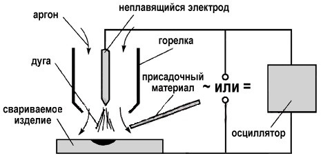 Вольфрамовый электрод купить