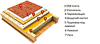 Izovat 30 Утеплитель базальтовая вата (минвата) Изоват 100 мм для скатной кровли и полов по лагам, фото 2