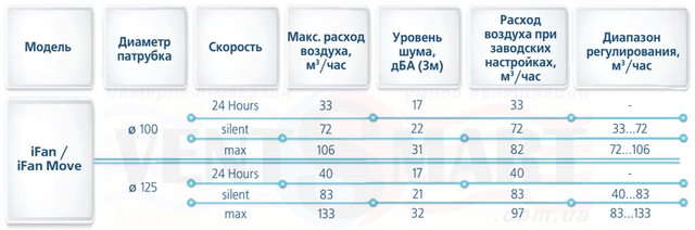 Технические параметры (характеристики) интеллектуальных вытяжных вентиляторов с пультом ДУ VENTS iFan 100/125: расход воздуха, уровень шума и т. д.
