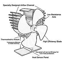 Каминный вентилятор Tohsssik с 4-мя лопастями для дровяной печи, камина с термометром, фото 3