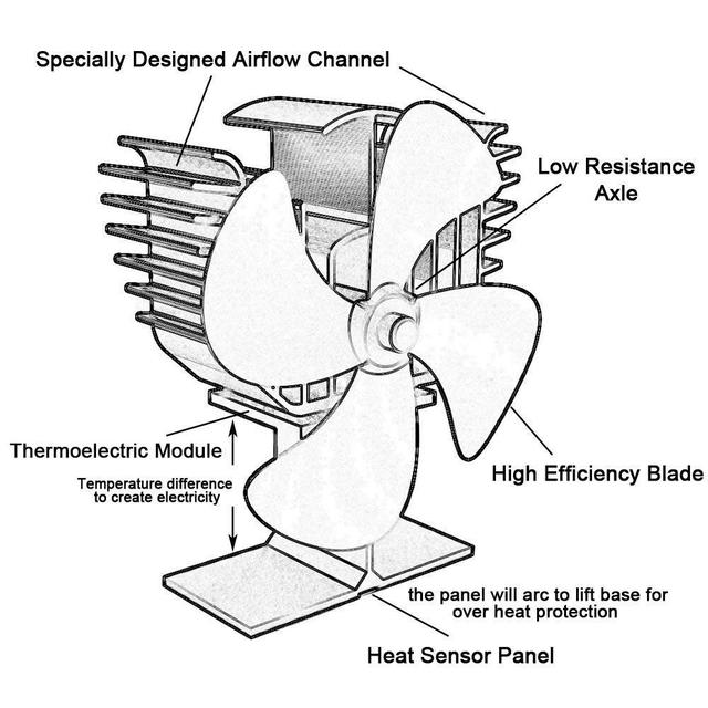 Печной вентилятор с 4-мя лопастями для дровяной печи, камина