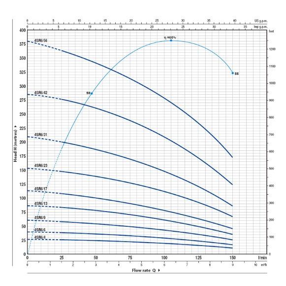 Скважинный насос Pedrollo 4SR6/42