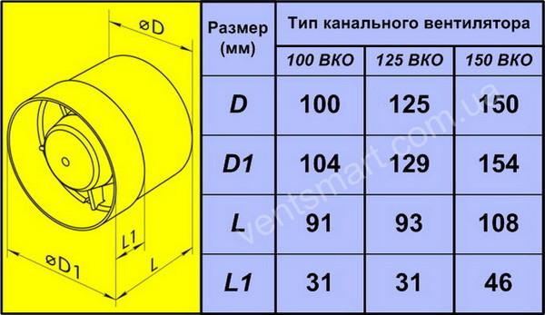 Габаритные размеры канальных осевых вентиляторов Домовент 125 ВКО для бытовых вентиляционных систем ― интернет-магазин умной вентиляции ventsmart.com.ua