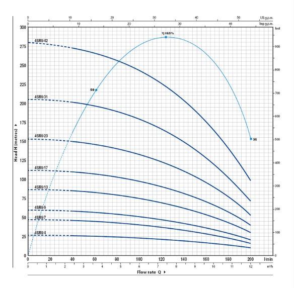 Скважинный насос Pedrollo 4SR8/13-PD