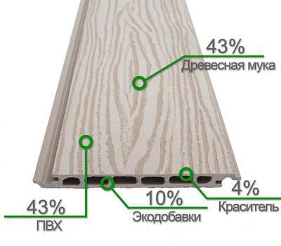Сайдинг из древесно-полимерного композита (ДПК)