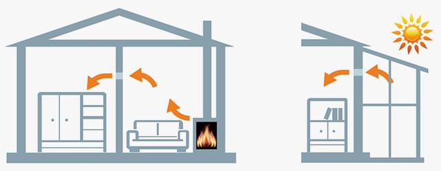 Перераспределение тепла из отапливаемого помещения в неотапливаемое благодаря применению интеллектуального вентилятора с датчиком температуры ВЕНТ айФан ЦЕЛЬСИЙ